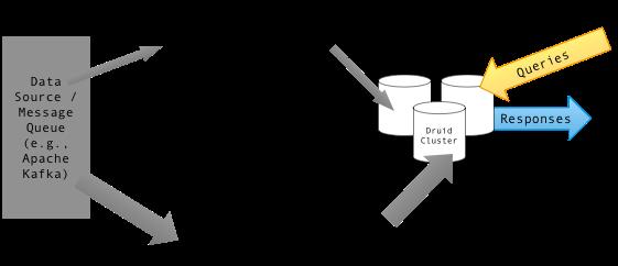 Diagram_of_Lambda_Architecture_(Druid_data_store)