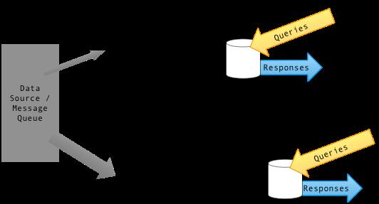 Diagram_of_Lambda_Architecture_(generic)