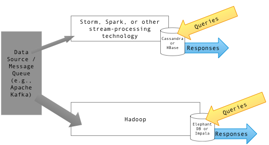 Diagram_of_Lambda_Architecture_(named_components)